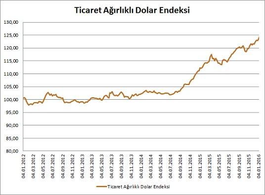dolar-endeksi