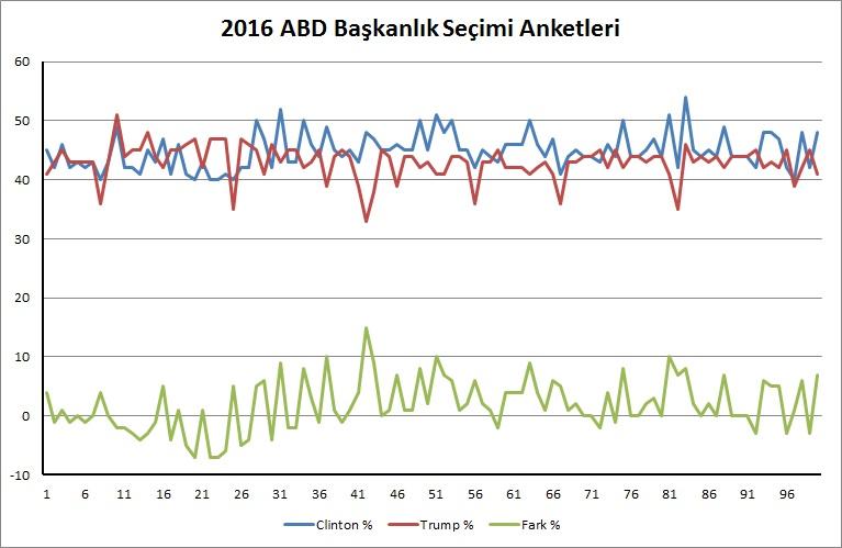 abd_secimleri_anketleri_grafik_09_02