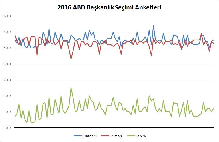 abd_secimleri_anketleri_grafik_09_09