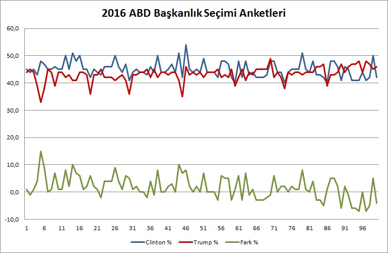 abd_secimleri_anketleri_grafik_09_21