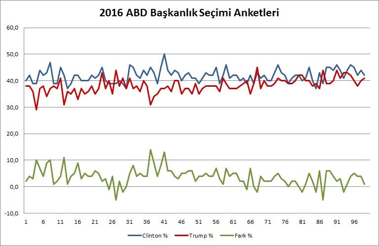 abd_secimleri_anketleri_grafik_09_30