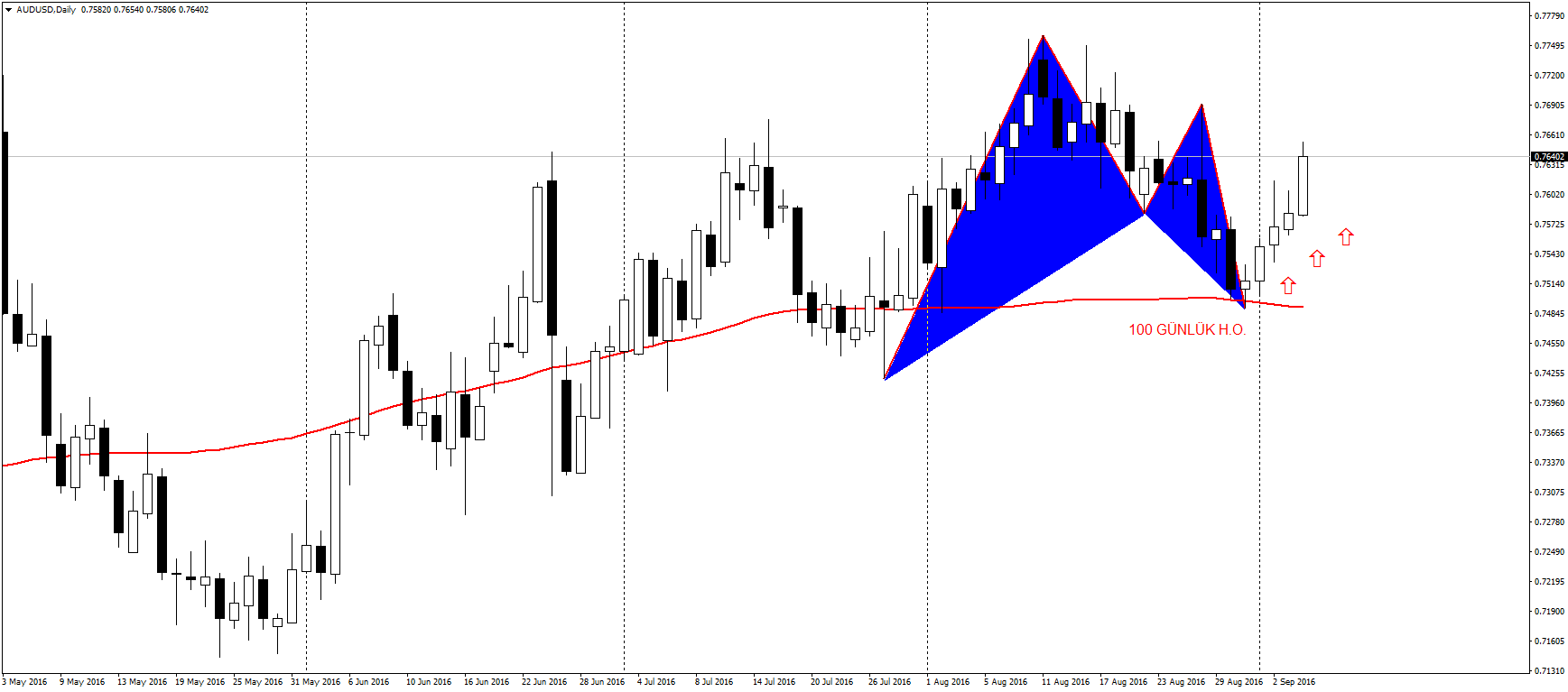 audusd gartley son
