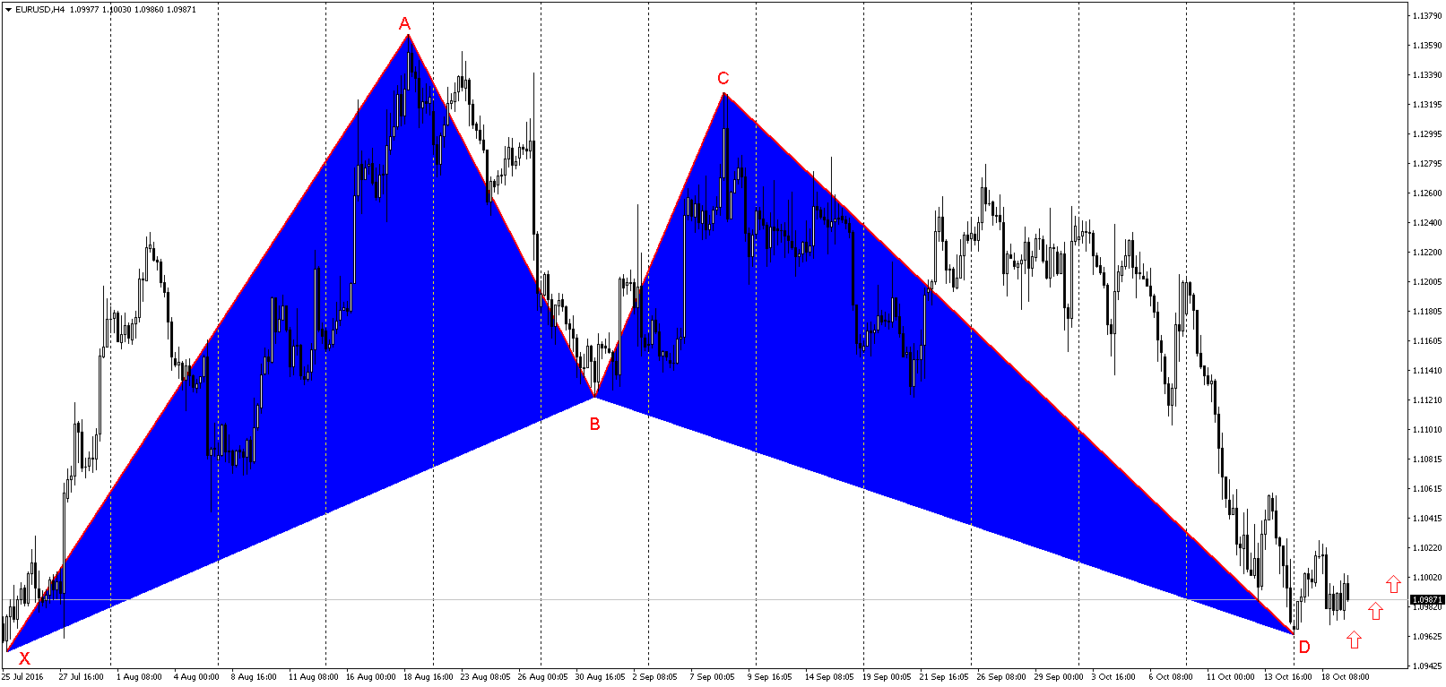 eurusd-gartley