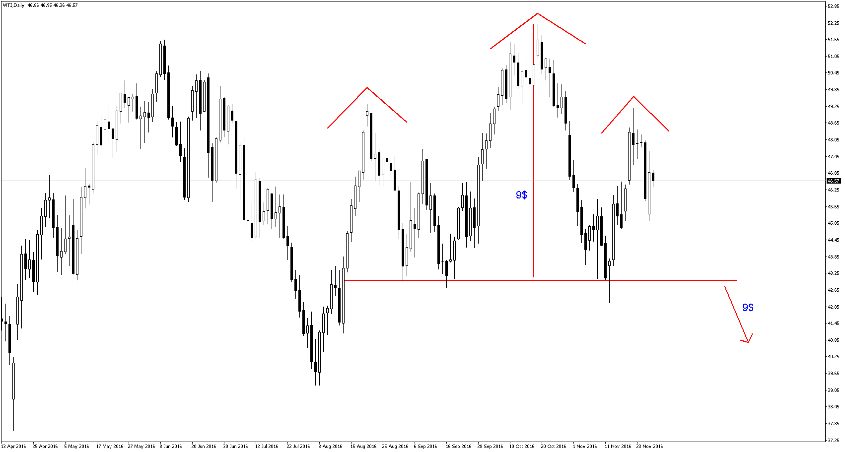 Forex abcd indicator