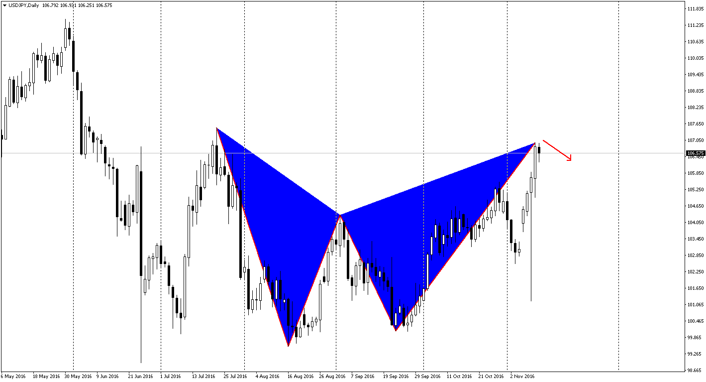 usdjpy-gartley
