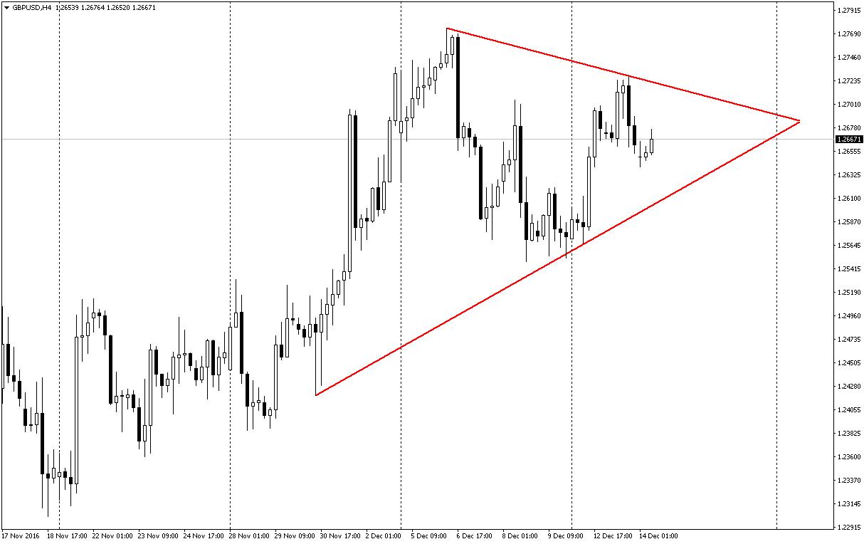 GBPUSD üçgen