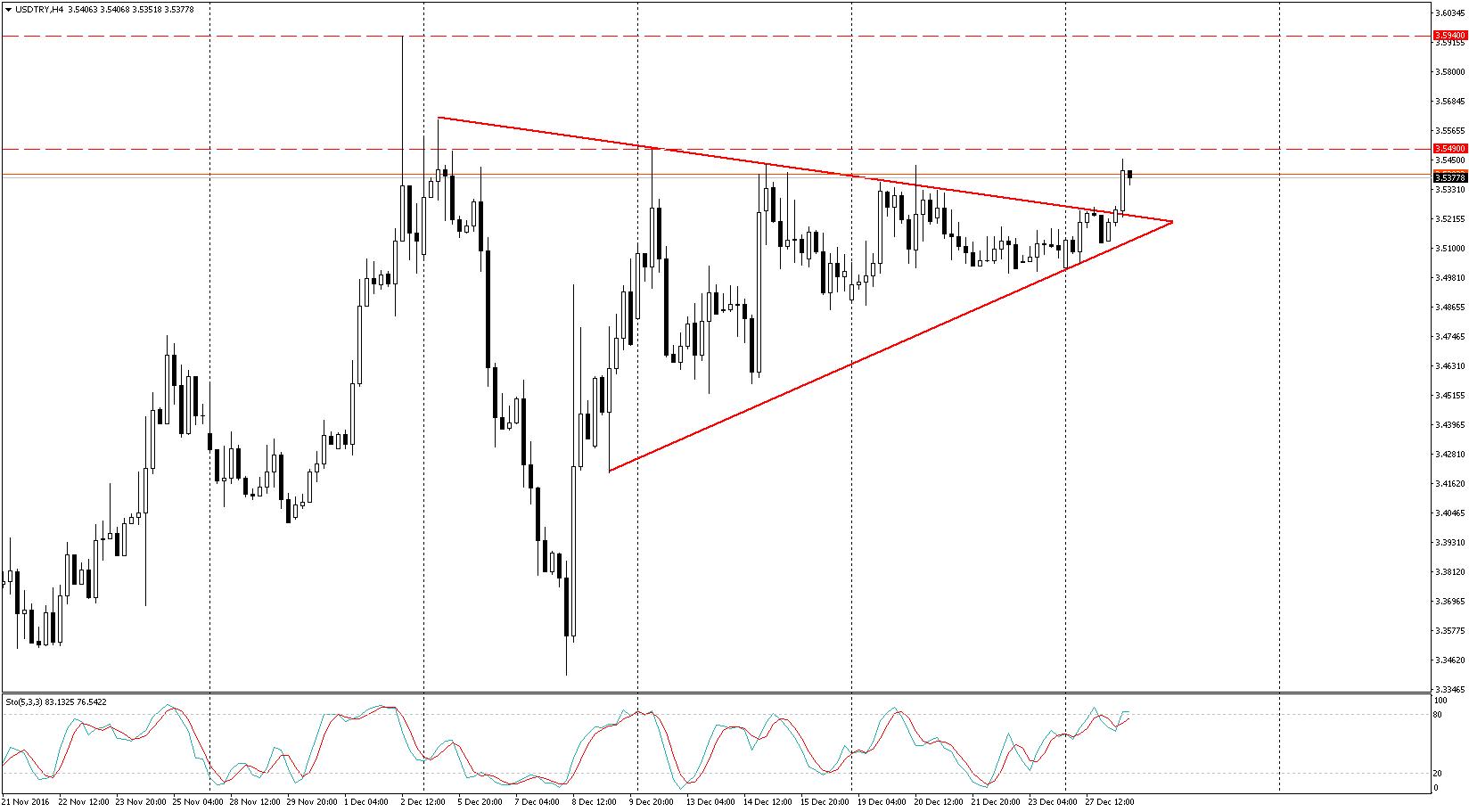 Euro dolar forex yorum