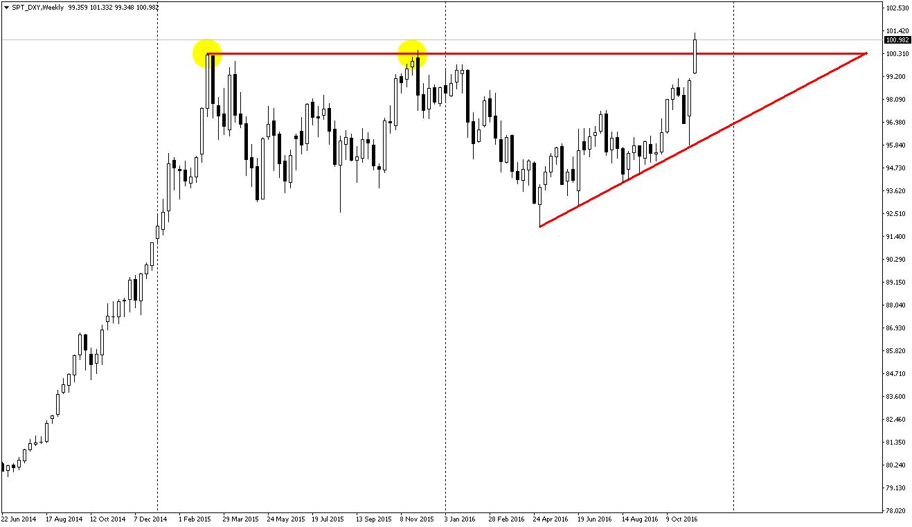 dolar endeksi yükselen üçgen