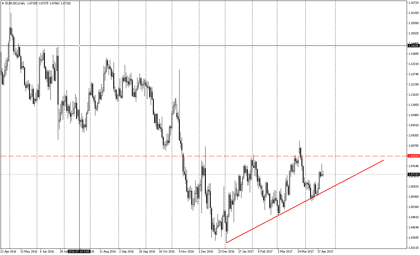 Forex euro yorumu